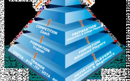 Trenerska Piramida 2020-2022